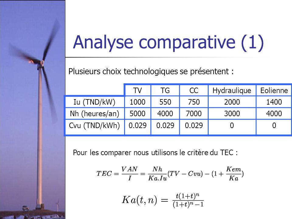 Analyse comparative (1) Plusieurs choix technologiques se présentent : TVTGCCHydrauliqueEolienne Iu (TND/kW)100055075020001400 Nh (heures/an)500040007