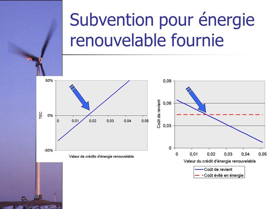Subvention pour énergie renouvelable fournie