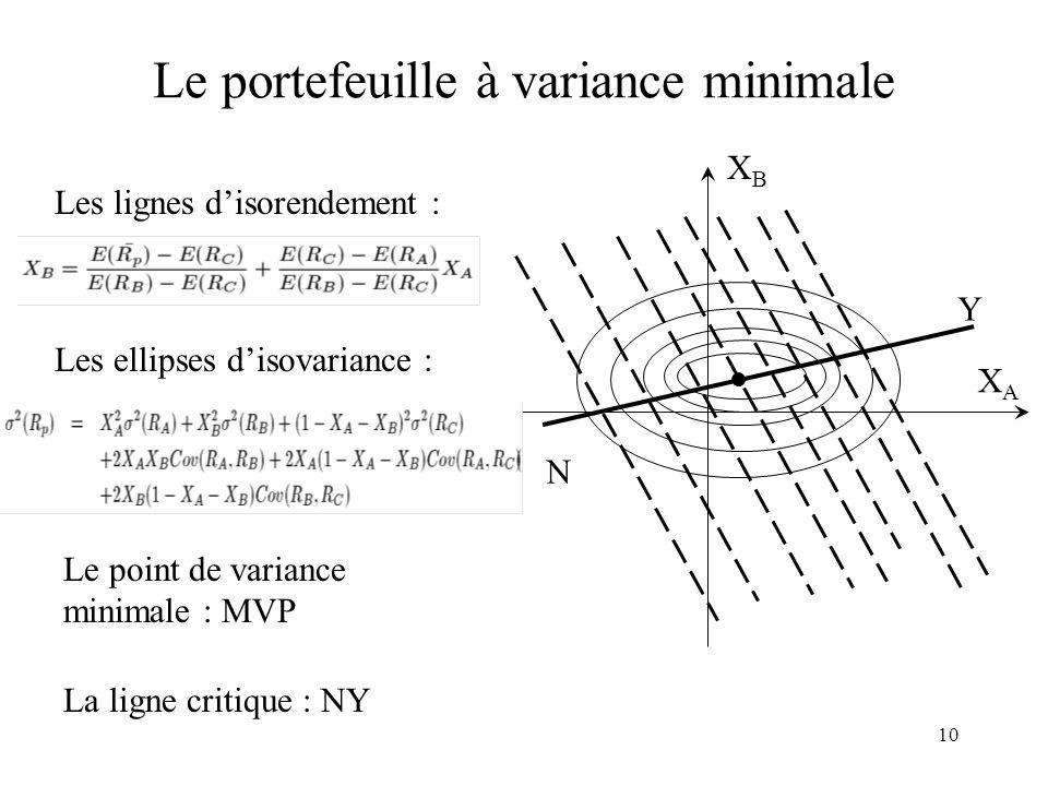10 Le portefeuille à variance minimale XAXA XBXB N Y Les lignes disorendement : Les ellipses disovariance : La ligne critique : NY Le point de varianc