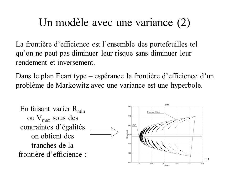 13 Un modèle avec une variance (2) La frontière defficience est lensemble des portefeuilles tel quon ne peut pas diminuer leur risque sans diminuer le