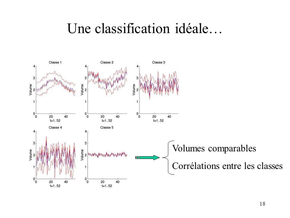 18 Une classification idéale… Volumes comparables Corrélations entre les classes