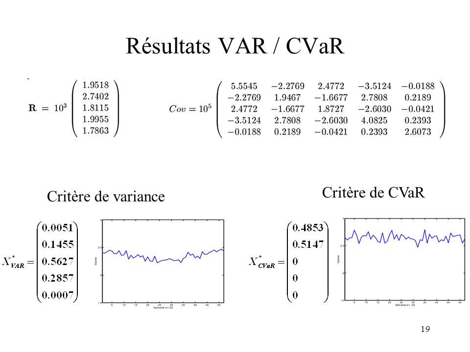 19 Résultats VAR / CVaR Critère de variance Critère de CVaR
