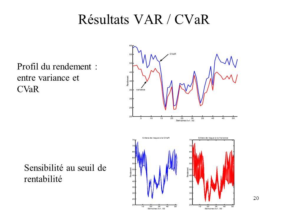 20 Résultats VAR / CVaR Sensibilité au seuil de rentabilité Profil du rendement : entre variance et CVaR