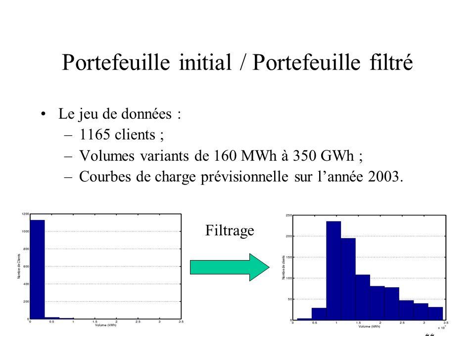 22 Portefeuille initial / Portefeuille filtré Le jeu de données : –1165 clients ; –Volumes variants de 160 MWh à 350 GWh ; –Courbes de charge prévisio