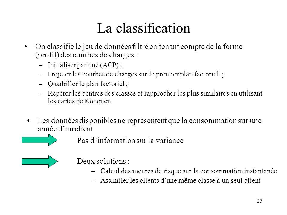 23 La classification On classifie le jeu de données filtré en tenant compte de la forme (profil) des courbes de charges : –Initialiser par une (ACP) ;