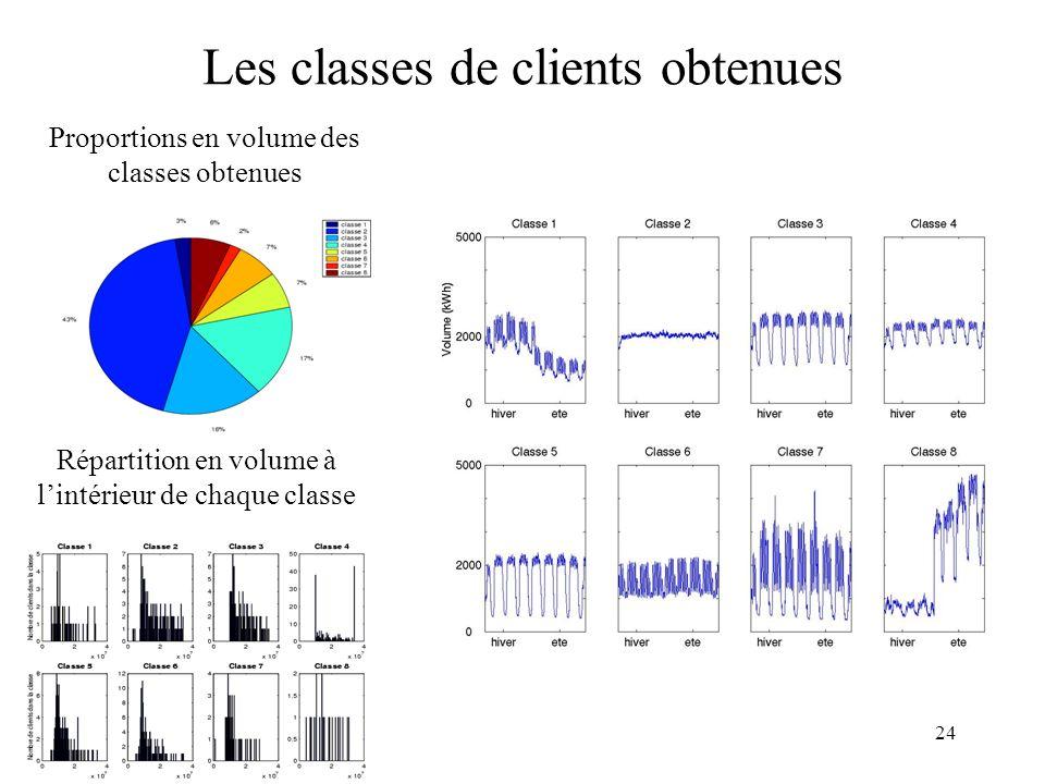 24 Les classes de clients obtenues Proportions en volume des classes obtenues Répartition en volume à lintérieur de chaque classe