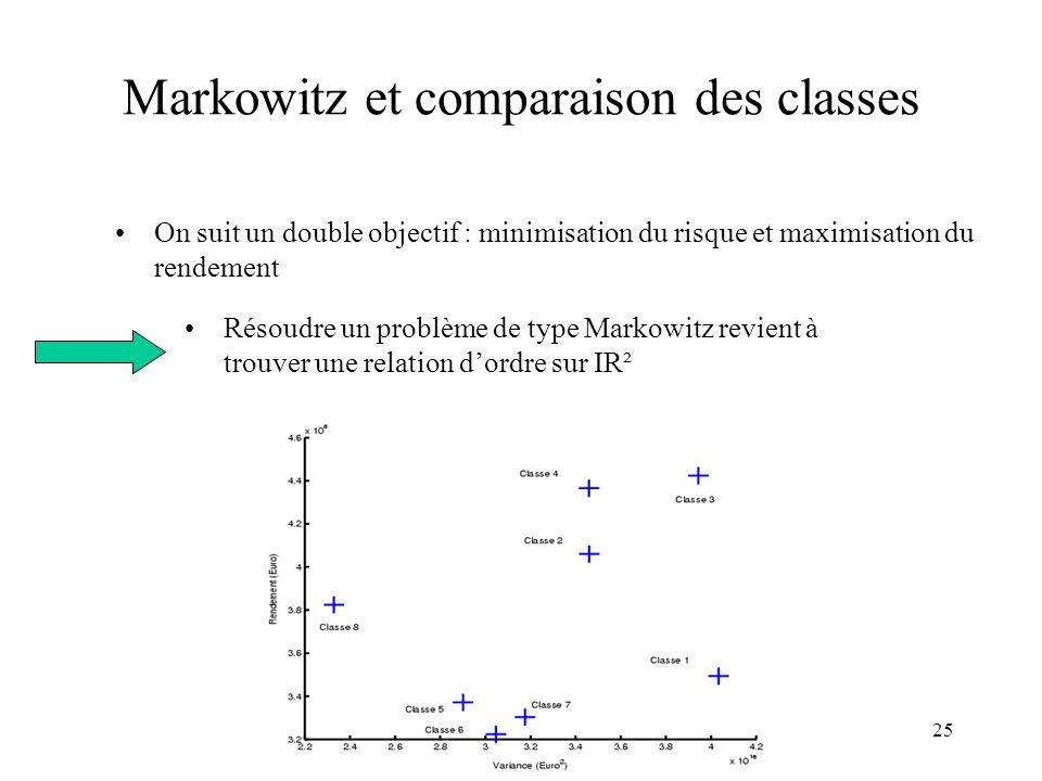 25 Markowitz et comparaison des classes Résoudre un problème de type Markowitz revient à trouver une relation dordre sur IR² On suit un double objecti