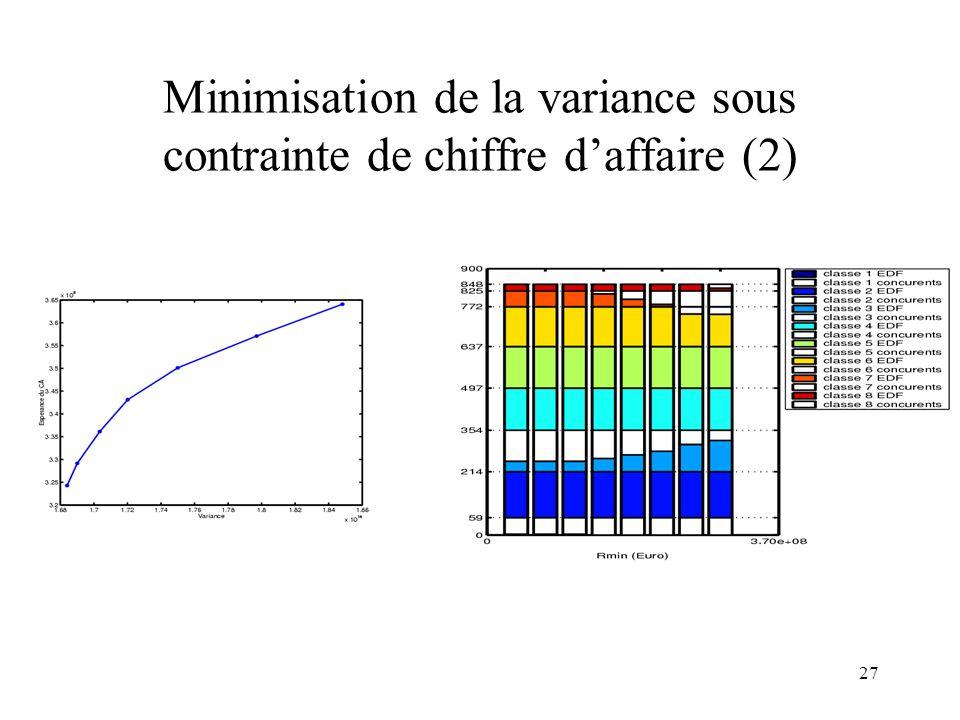 27 Minimisation de la variance sous contrainte de chiffre daffaire (2)
