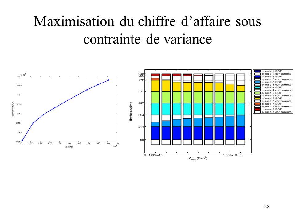 28 Maximisation du chiffre daffaire sous contrainte de variance