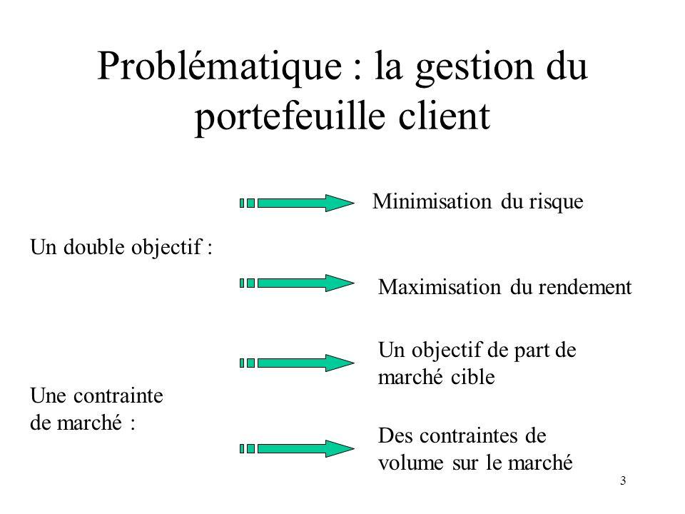 3 Problématique : la gestion du portefeuille client Un double objectif : Une contrainte de marché : Minimisation du risque Maximisation du rendementDe