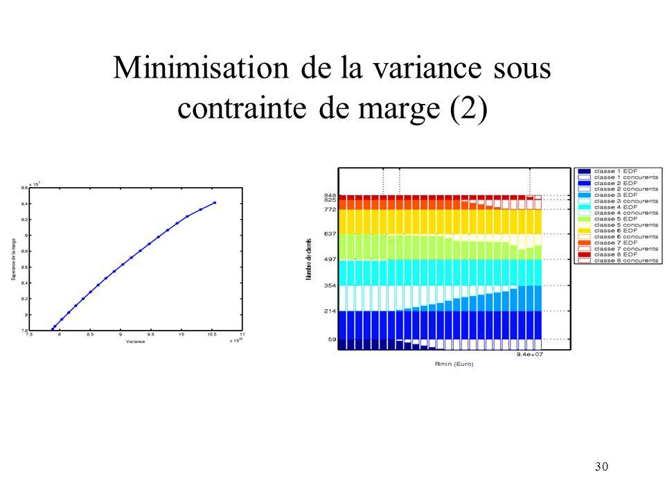 30 Minimisation de la variance sous contrainte de marge (2)