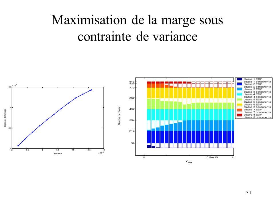 31 Maximisation de la marge sous contrainte de variance