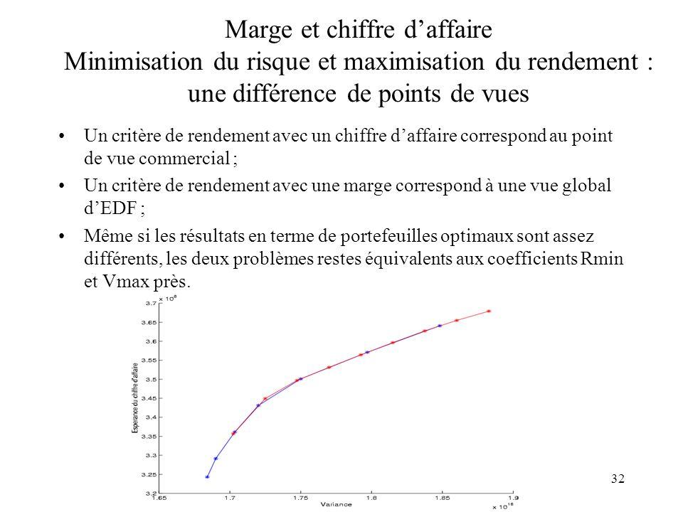 32 Marge et chiffre daffaire Minimisation du risque et maximisation du rendement : une différence de points de vues Un critère de rendement avec un ch
