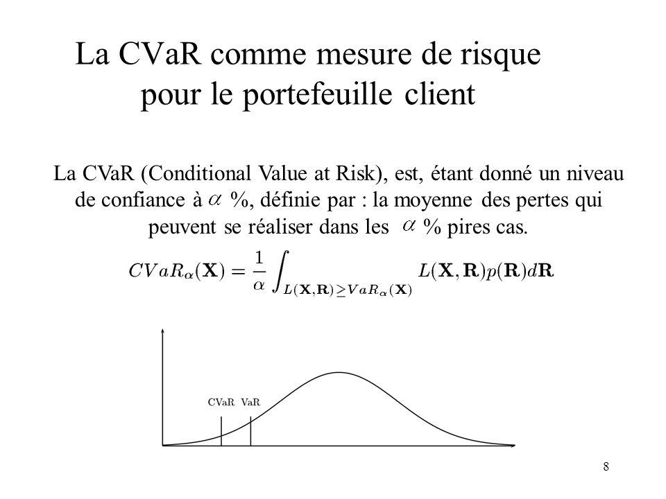 8 La CVaR comme mesure de risque pour le portefeuille client La CVaR (Conditional Value at Risk), est, étant donné un niveau de confiance à %, définie