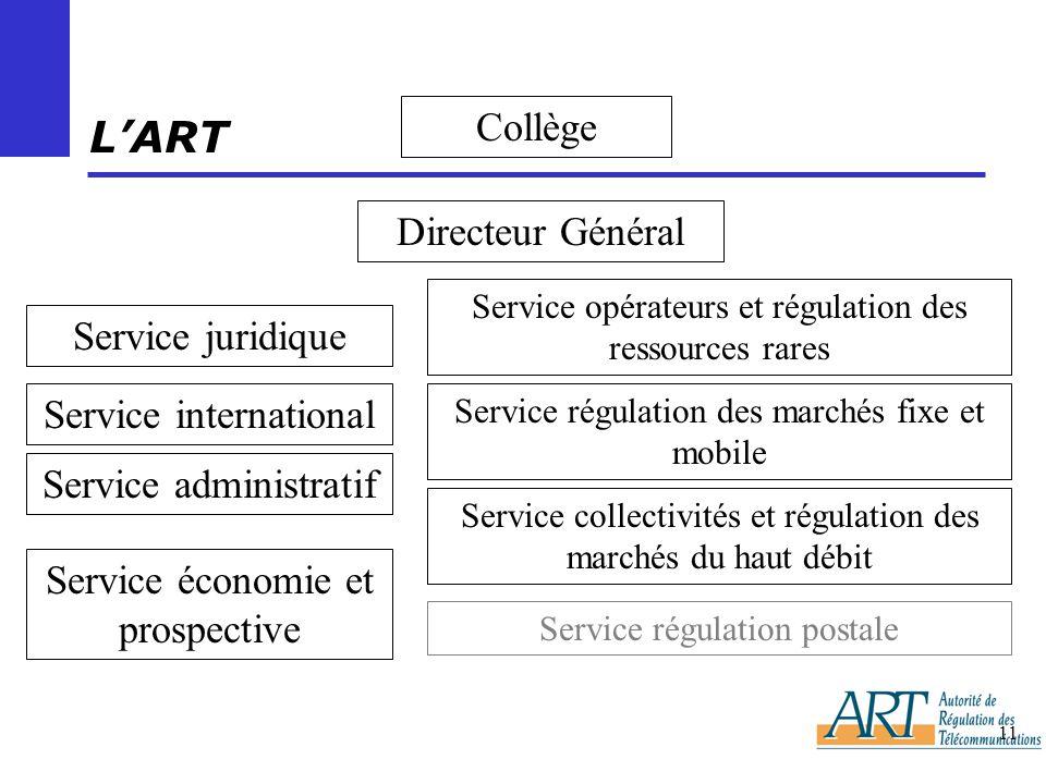 11 LART Collège Directeur Général Service juridique Service international Service administratif Service économie et prospective Service opérateurs et