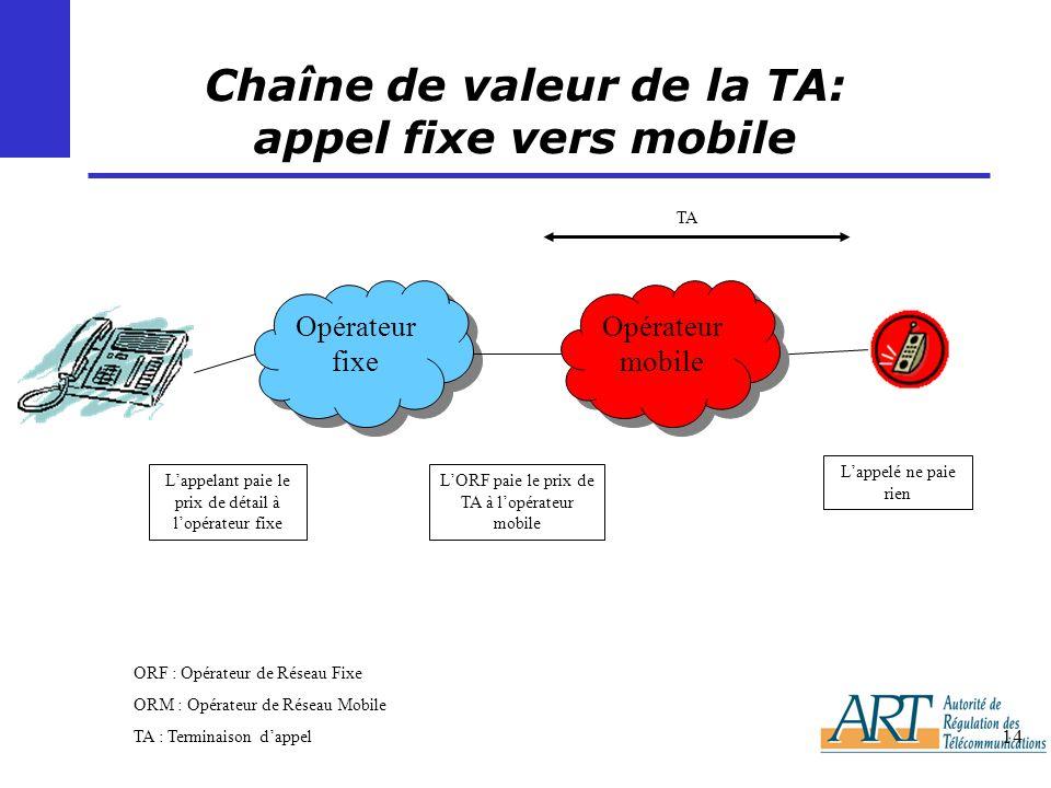 14 Chaîne de valeur de la TA: appel fixe vers mobile Lappelé ne paie rien TA ORF : Opérateur de Réseau Fixe ORM : Opérateur de Réseau Mobile TA : Term