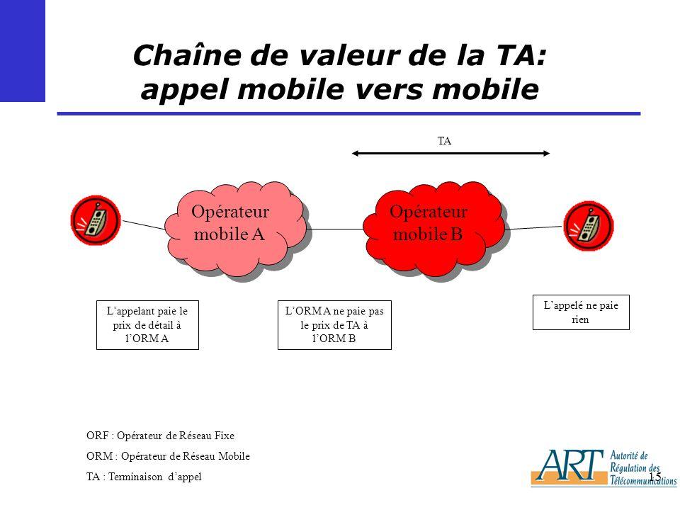 15 Chaîne de valeur de la TA: appel mobile vers mobile Opérateur mobile A Opérateur mobile B Lappelé ne paie rien TA ORF : Opérateur de Réseau Fixe OR