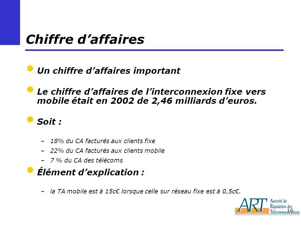 16 Chiffre daffaires Un chiffre daffaires important Le chiffre daffaires de linterconnexion fixe vers mobile était en 2002 de 2,46 milliards deuros. S