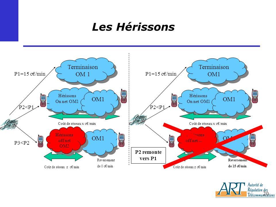 20 Les Hérissons Terminaison OM 1 P1=15 c/min Hérissons On net OM1 Hérissons On net OM1 OM1 Coût de réseau x c/min P2<P1 Coût de réseau z c/min OM1 Hérissons off net OM2 Reversement de 0 c/min P3<P2 Reversement de 15 c/min OM1 Hérissons On net OM1 Hérissons off net M2 OM1 Coût de réseau x c/min Terminaison OM1 P1=15 c/min P2<P1 Coût de réseau z c/min P2 remonte vers P1