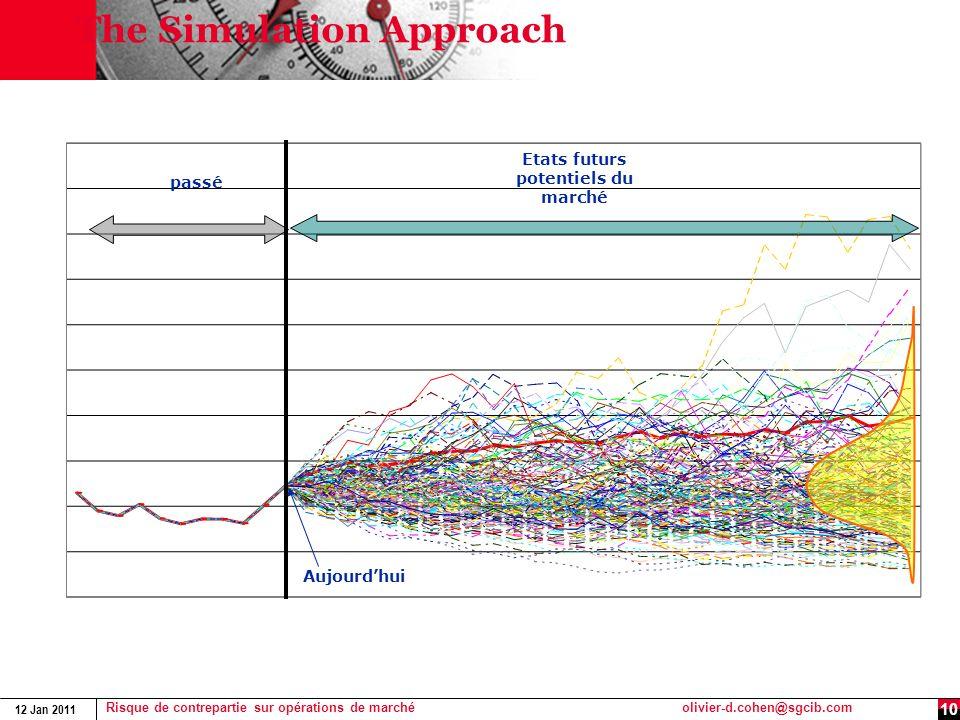 12 Jan 2011 Risque de contrepartie sur opérations de marchéolivier-d.cohen@sgcib.com 10 The Simulation Approach passé Etats futurs potentiels du march