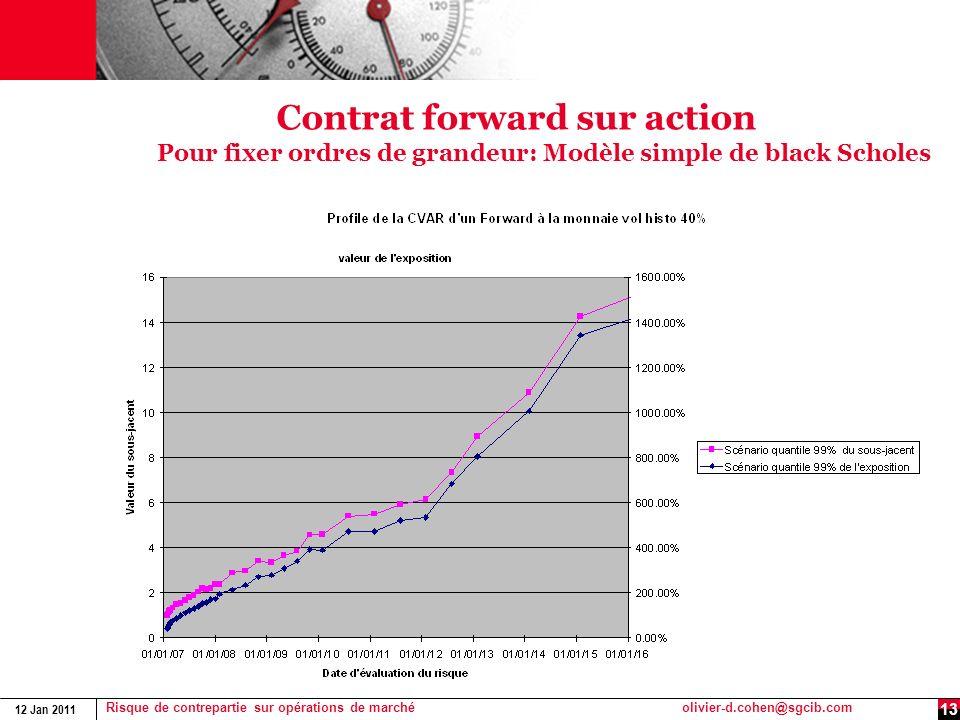12 Jan 2011 Risque de contrepartie sur opérations de marchéolivier-d.cohen@sgcib.com 13 Contrat forward sur action Pour fixer ordres de grandeur: Modè