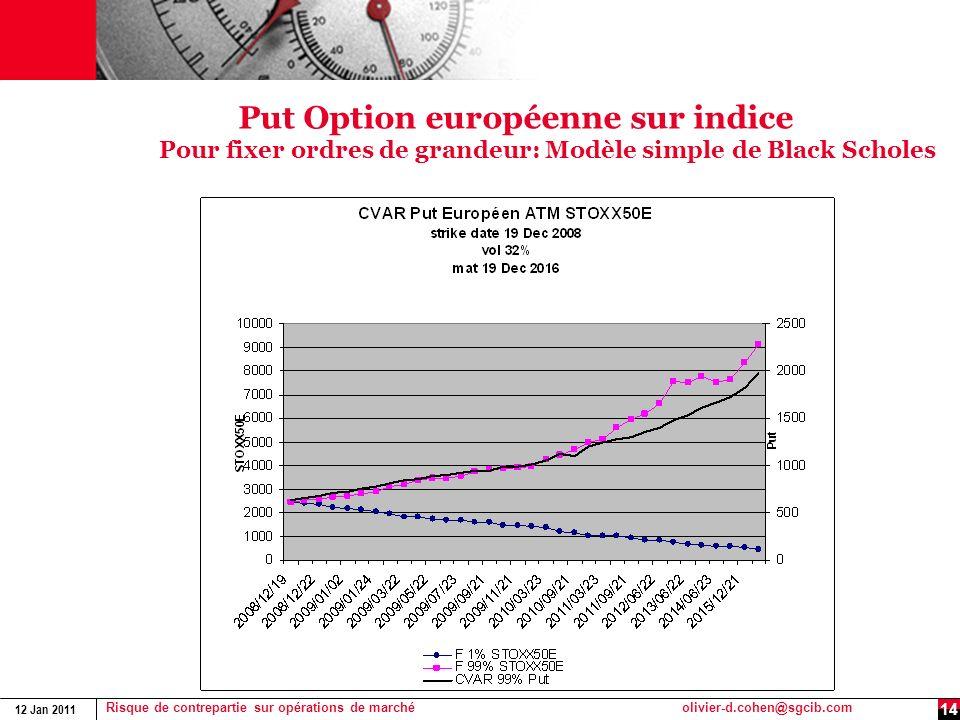 12 Jan 2011 Risque de contrepartie sur opérations de marchéolivier-d.cohen@sgcib.com 14 Put Option européenne sur indice Pour fixer ordres de grandeur