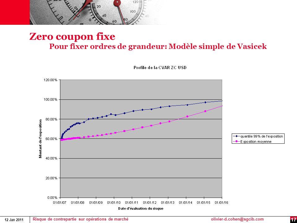 12 Jan 2011 Risque de contrepartie sur opérations de marchéolivier-d.cohen@sgcib.com 17 Zero coupon fixe Pour fixer ordres de grandeur: Modèle simple