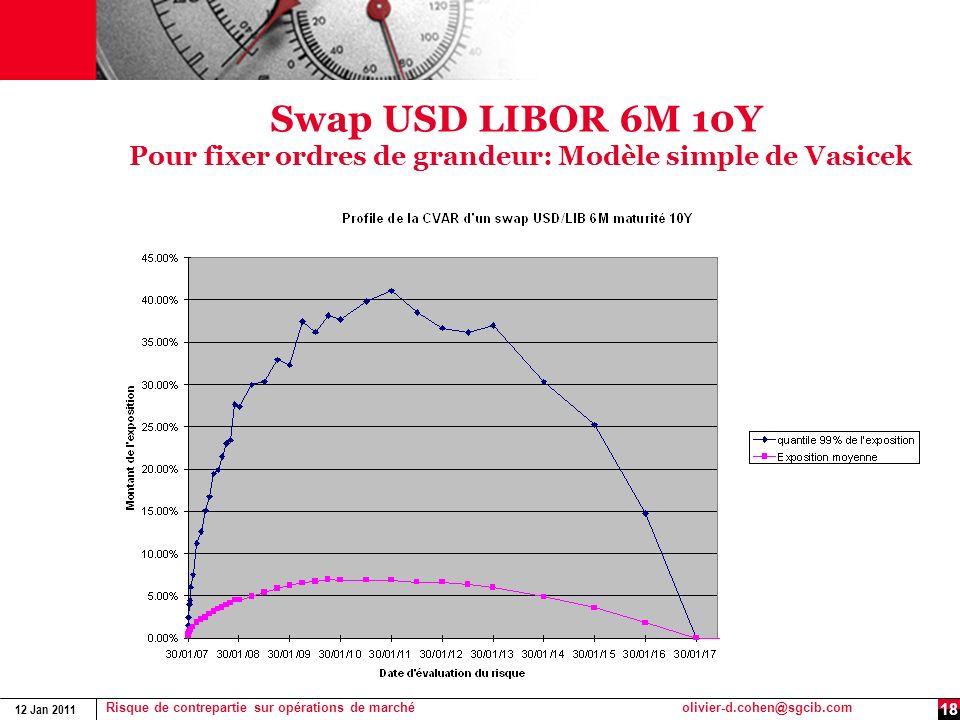 12 Jan 2011 Risque de contrepartie sur opérations de marchéolivier-d.cohen@sgcib.com 18 Swap USD LIBOR 6M 10Y Pour fixer ordres de grandeur: Modèle si