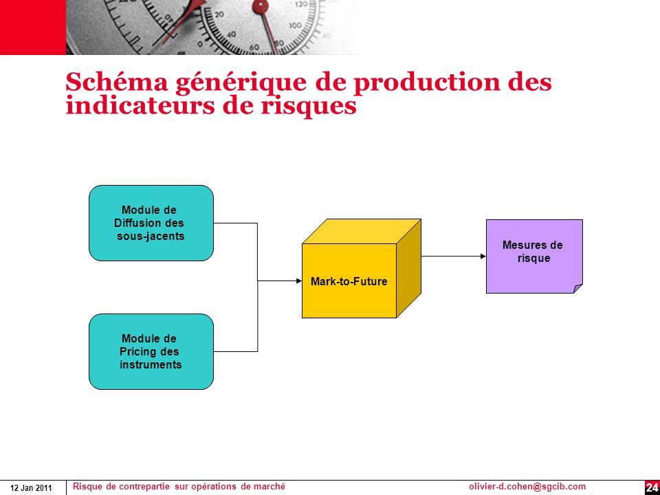 12 Jan 2011 Risque de contrepartie sur opérations de marchéolivier-d.cohen@sgcib.com 24 Schéma générique de production des indicateurs de risques Modu