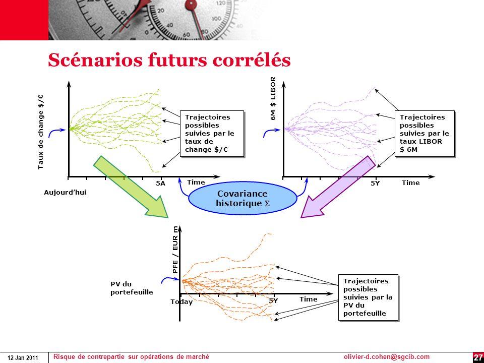 12 Jan 2011 Risque de contrepartie sur opérations de marchéolivier-d.cohen@sgcib.com 27 Scénarios futurs corrélés Taux de change $/ Time 5A Aujourdhui