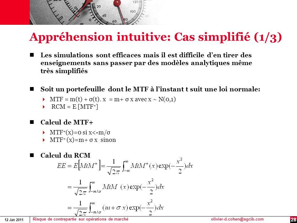 12 Jan 2011 Risque de contrepartie sur opérations de marchéolivier-d.cohen@sgcib.com 28 Appréhension intuitive: Cas simplifié (1/3) Les simulations so