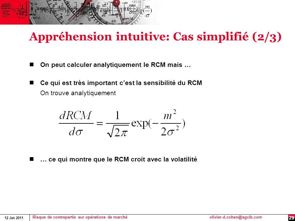 12 Jan 2011 Risque de contrepartie sur opérations de marchéolivier-d.cohen@sgcib.com 29 Appréhension intuitive: Cas simplifié (2/3) On peut calculer a