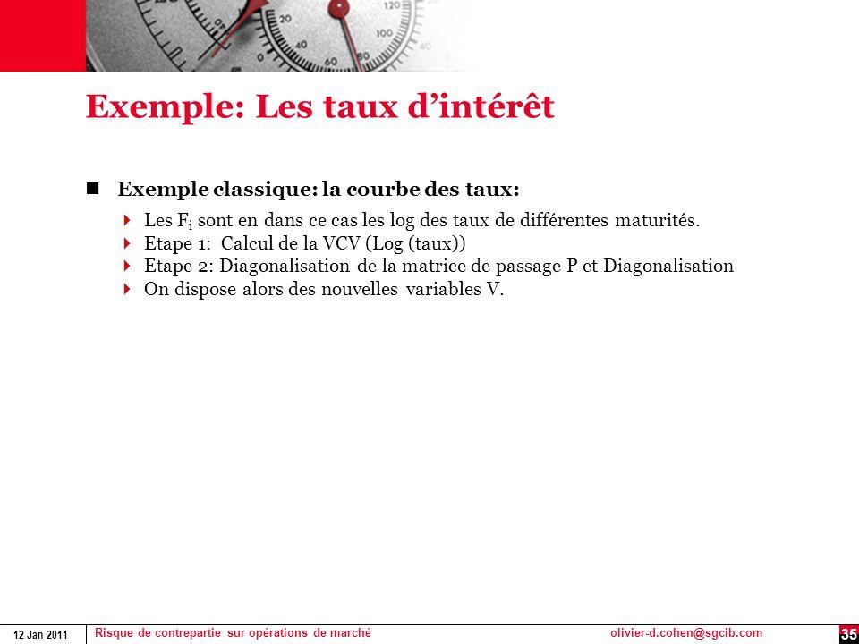 12 Jan 2011 Risque de contrepartie sur opérations de marchéolivier-d.cohen@sgcib.com Exemple: Les taux dintérêt Exemple classique: la courbe des taux: