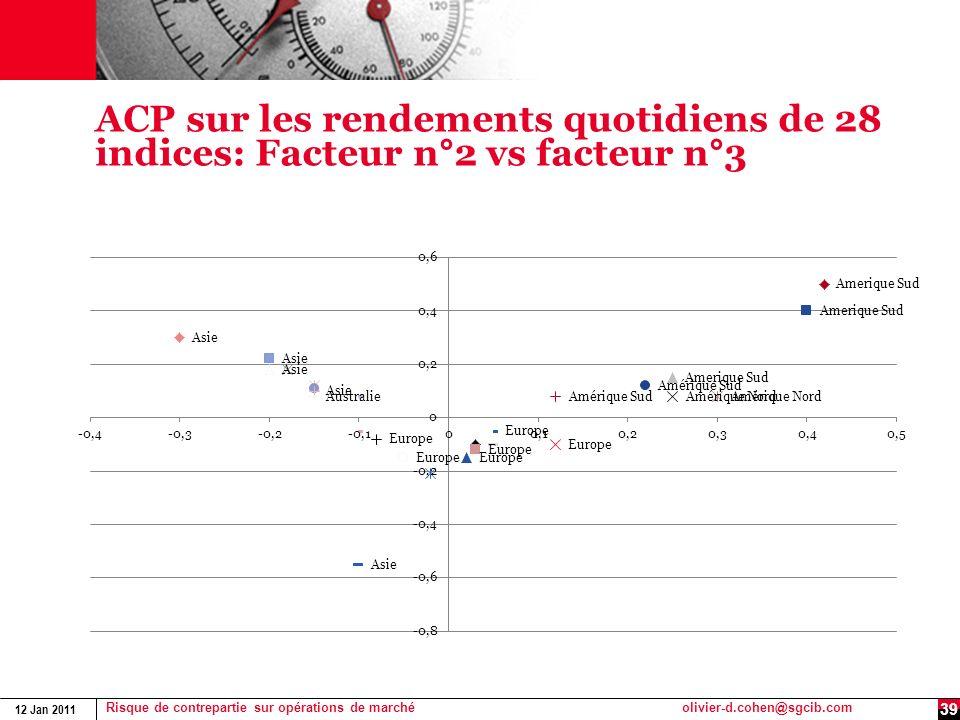 12 Jan 2011 Risque de contrepartie sur opérations de marchéolivier-d.cohen@sgcib.com 39 ACP sur les rendements quotidiens de 28 indices: Facteur n°2 v