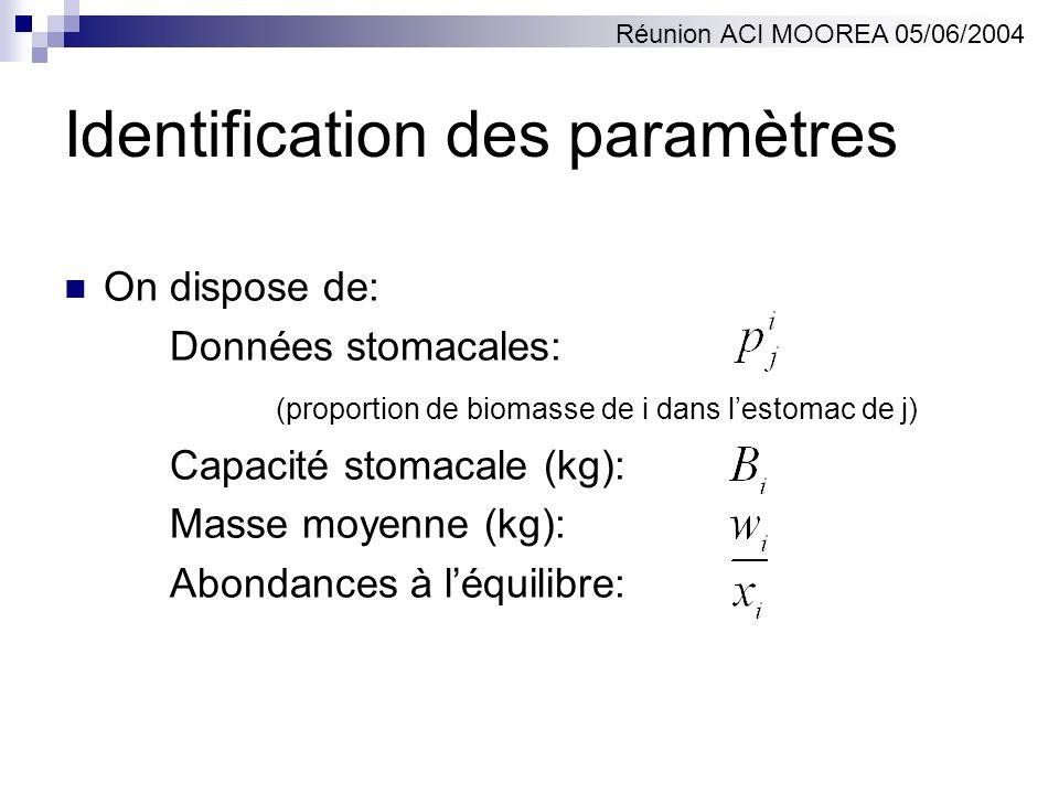 Identification des paramètres On dispose de: Données stomacales: (proportion de biomasse de i dans lestomac de j) Capacité stomacale (kg): Masse moyen