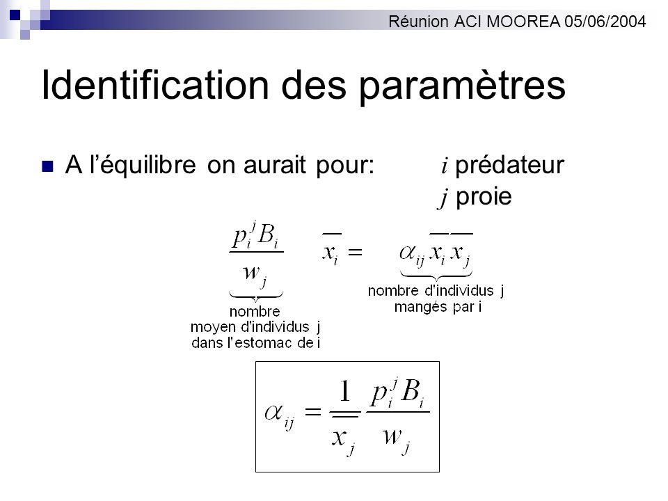 Identification des paramètres A léquilibre on aurait pour: i prédateur j proie Réunion ACI MOOREA 05/06/2004