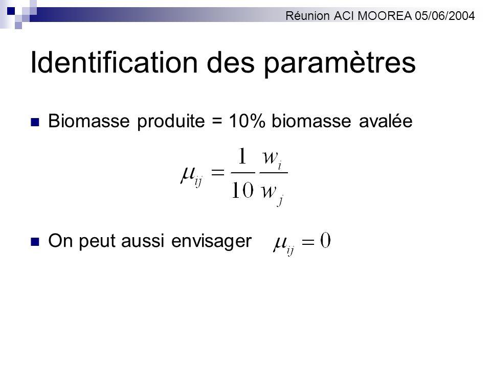 Identification des paramètres Biomasse produite = 10% biomasse avalée Réunion ACI MOOREA 05/06/2004 On peut aussi envisager