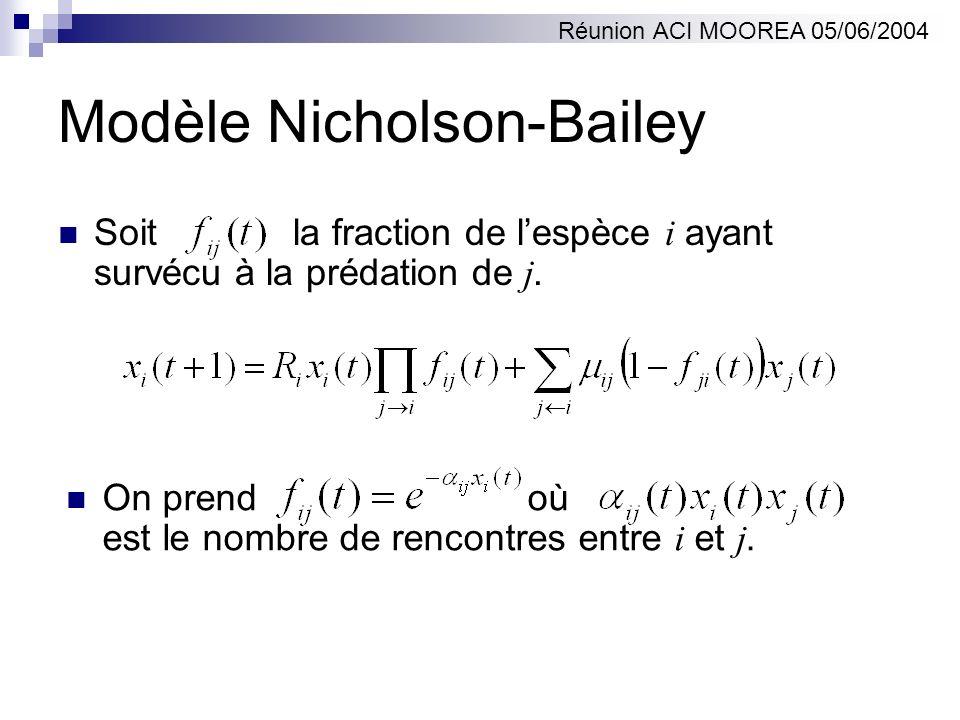 Modèle Nicholson-Bailey Soit la fraction de lespèce i ayant survécu à la prédation de j. On prend où est le nombre de rencontres entre i et j. Réunion