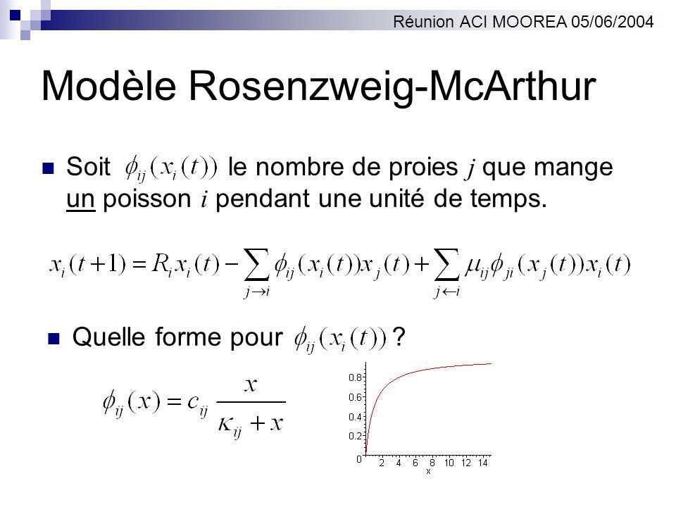 Modèle Rosenzweig-McArthur Soit le nombre de proies j que mange un poisson i pendant une unité de temps. Quelle forme pour ? Réunion ACI MOOREA 05/06/