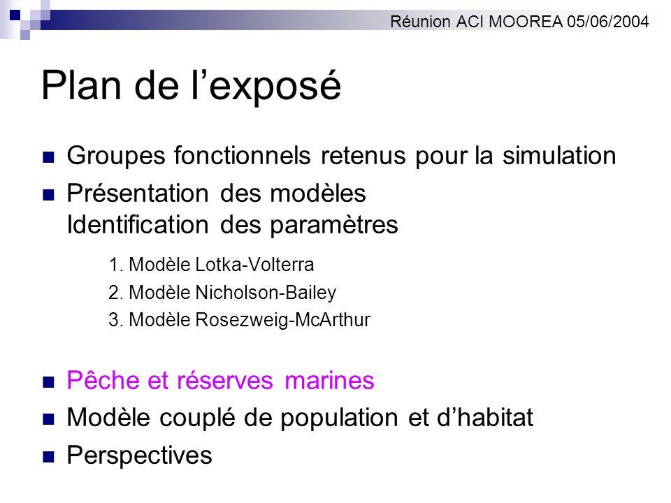 Plan de lexposé Groupes fonctionnels retenus pour la simulation Présentation des modèles Identification des paramètres 1. Modèle Lotka-Volterra 2. Mod