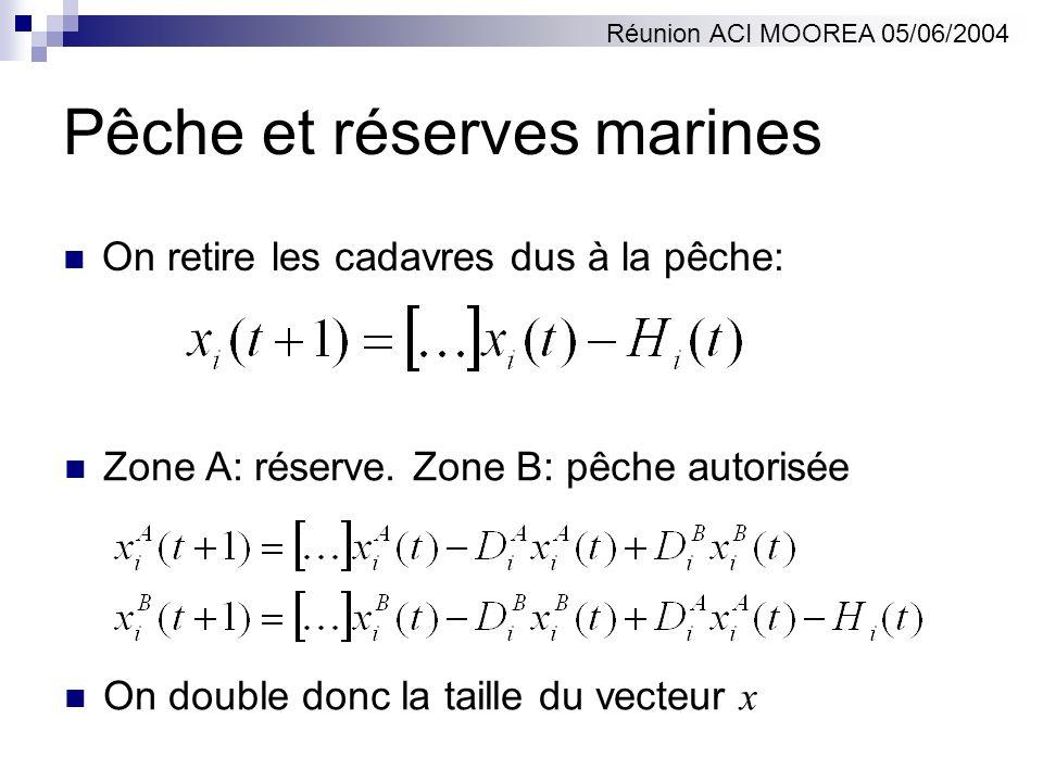 Pêche et réserves marines On retire les cadavres dus à la pêche: Zone A: réserve. Zone B: pêche autorisée Réunion ACI MOOREA 05/06/2004 On double donc