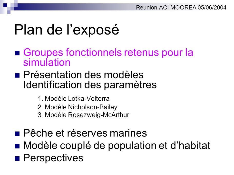 Modèle couplé de population et dhabitat Paramètres démographiques dépendent de Al, Co, Ci.
