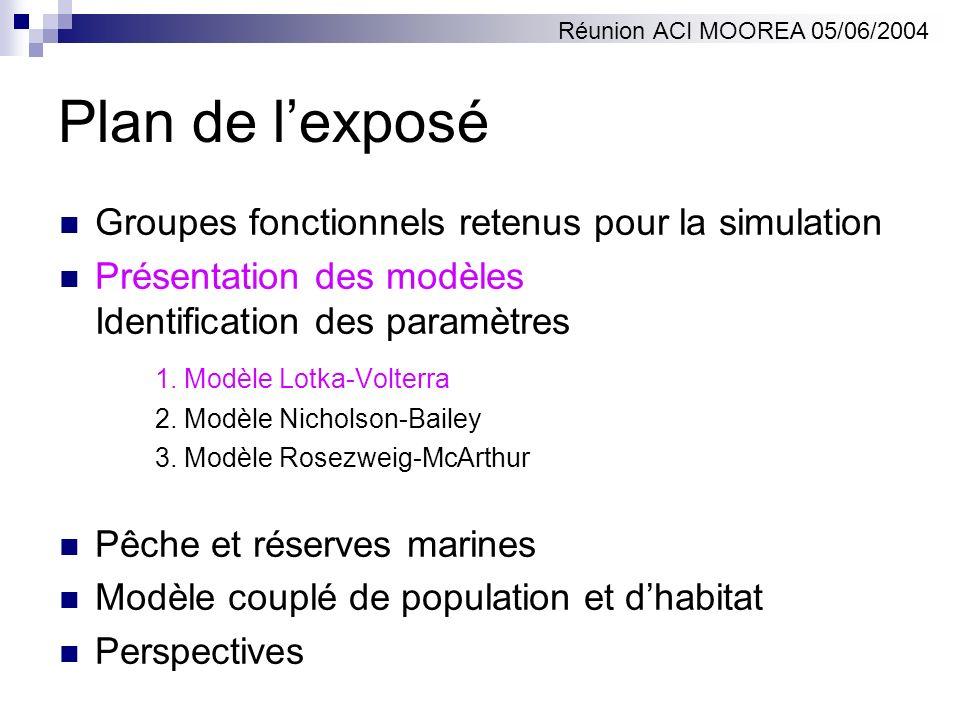 Présentation des modèles: notations Modèles à temps discret.
