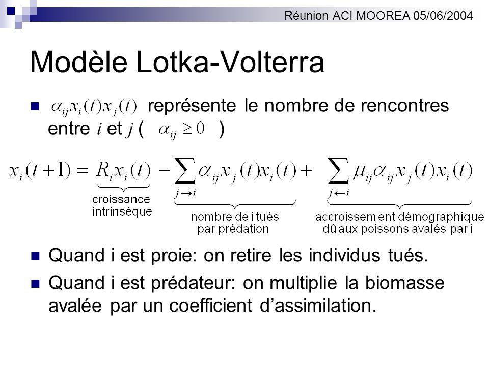 Modèle Lotka-Volterra représente le nombre de rencontres entre i et j ( ) Réunion ACI MOOREA 05/06/2004 Quand i est proie: on retire les individus tué