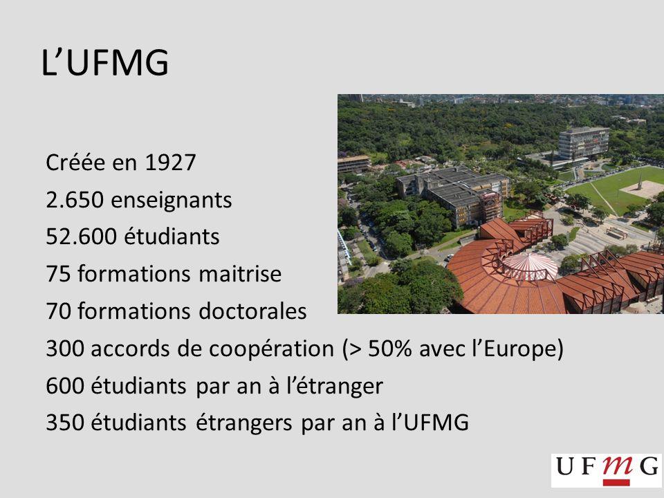 LUFMG Créée en 1927 2.650 enseignants 52.600 étudiants 75 formations maitrise 70 formations doctorales 300 accords de coopération (> 50% avec lEurope) 600 étudiants par an à létranger 350 étudiants étrangers par an à lUFMG