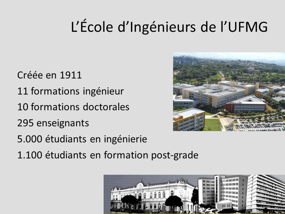 LÉcole dIngénieurs de lUFMG Créée en 1911 11 formations ingénieur 10 formations doctorales 295 enseignants 5.000 étudiants en ingénierie 1.100 étudiants en formation post-grade