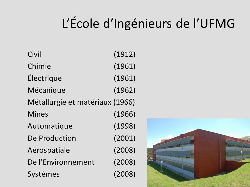 LÉcole dIngénieurs de lUFMG Civil (1912) Chimie (1961) Électrique (1961) Mécanique (1962) Métallurgie et matériaux (1966) Mines (1966) Automatique (1998) De Production (2001) Aérospatiale (2008) De lEnvironnement (2008) Systèmes (2008)