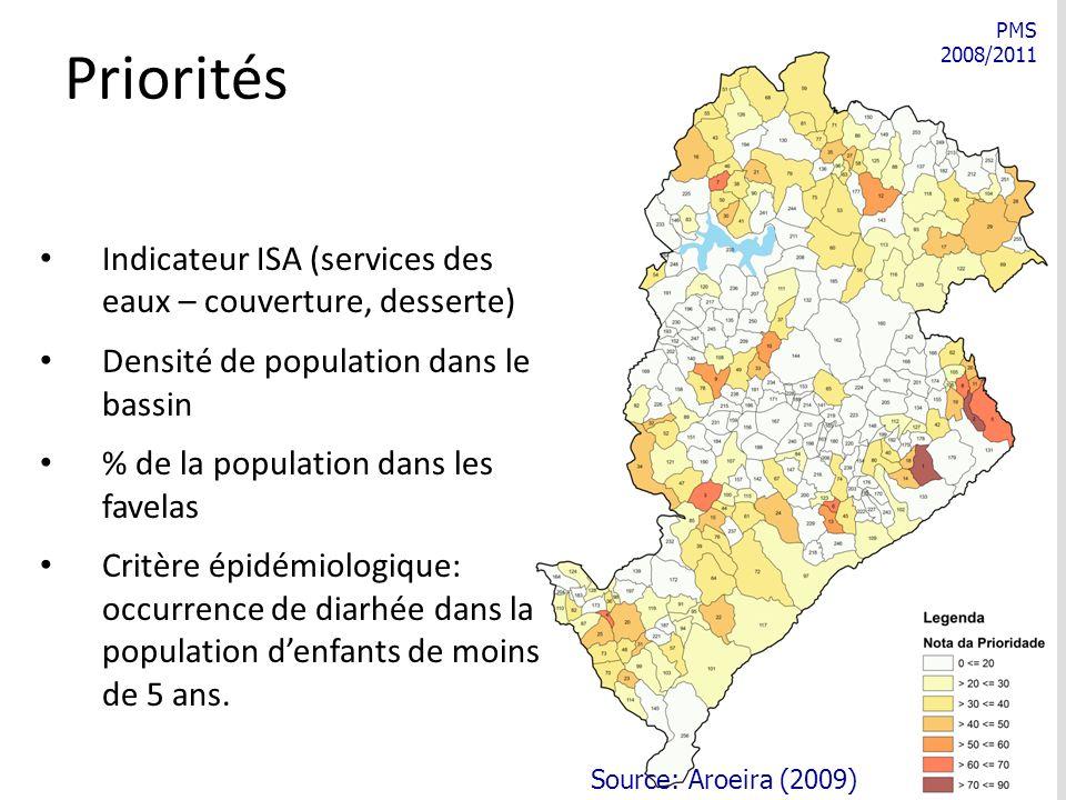 PMS 2008/2011 Priorités Indicateur ISA (services des eaux – couverture, desserte) Densité de population dans le bassin % de la population dans les favelas Critère épidémiologique: occurrence de diarhée dans la population denfants de moins de 5 ans.