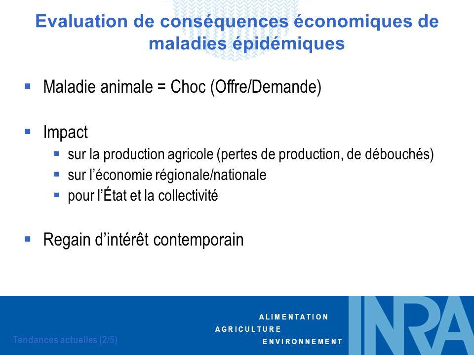 A L I M E N T A T I O N A G R I C U L T U R E E N V I R O N N E M E N T Maladie animale = Choc (Offre/Demande) Impact sur la production agricole (pert