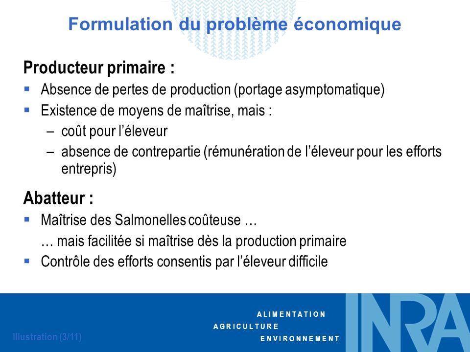 A L I M E N T A T I O N A G R I C U L T U R E E N V I R O N N E M E N T Producteur primaire : Absence de pertes de production (portage asymptomatique)